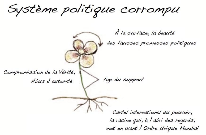 corruption du systeme politique